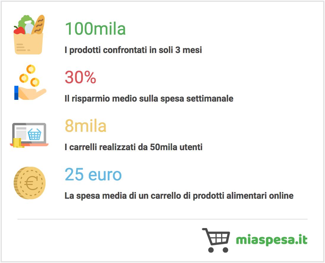 Statistiche MiaSpesa.it